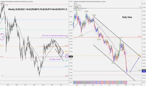 EURUSD/1.18+EURGBP/0.78+EURJPY/140+EURCHF/1.2: EUR Basket, on supports.