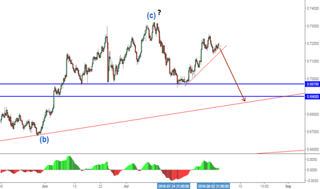 NZDUSD: NZDUSD - set to go down...