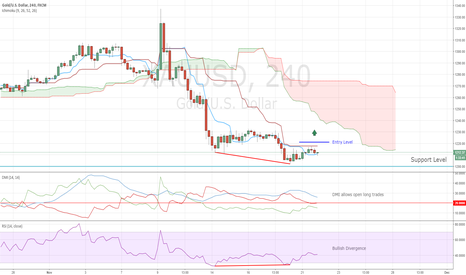 XAUUSD: Entry Level for Gold