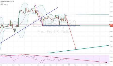 EURUSD: upcoming breakout it seems