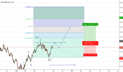 USOIL: Crude Oil a bull run is on the way