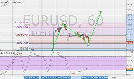 EURUSD: bullish for the euro?