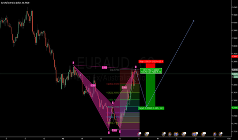 EURAUD: EURAUD: Bearish Bat into Long Term Buy with 2618 Strategy