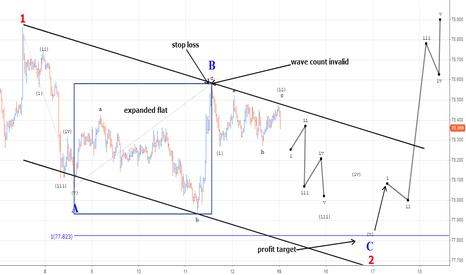 USDJPY: USDJPY trading a C wave in a zig zag