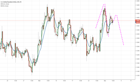 USDCAD: USDCAD retrace after Double top