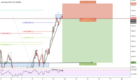 AU200AUD: sell opportunity