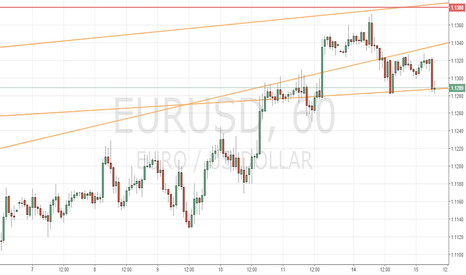 EURUSD: EUR/USD протестирует поддержку 1.1270