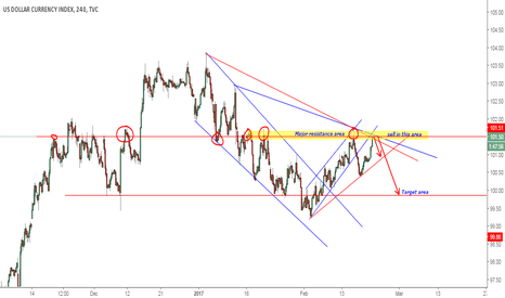 DXY: DXY selling area ahead