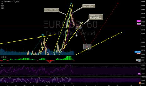 EURGBP: EURGBP Short Possibility ?