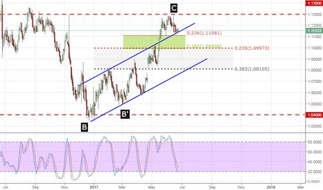 EURUSD: EURr/USD a technical Overview