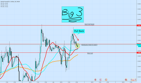 GBPUSD: Big Three Strategy- GBPUSD Bullish Move