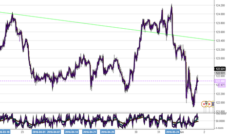 EURJPY: eurjpy at least 80 pips target