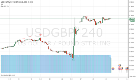 USDGBP: Forex trading with Buy Sell indicator