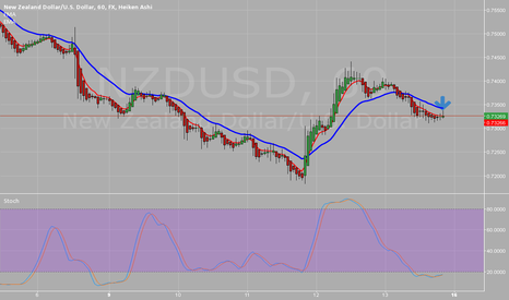 NZDUSD: possible trade to go long on nzd/usd