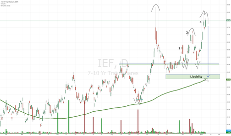 IEF: Bonds down, Makets UP