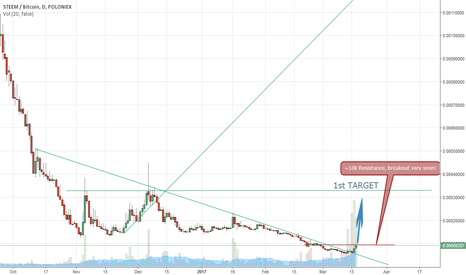 STEEMBTC: STEEM, very LONG!