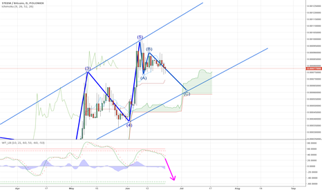 STEEMBTC: STEEM must Wait for Next Entry
