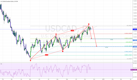 USDCAD: SELL:1.3565