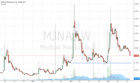 MJNA: Watching $MJNA For A Bounce Off $0.10. Will Be Going Long.