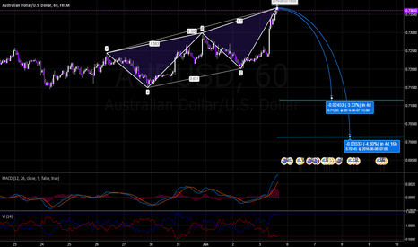 AUDUSD: AUDUSD Bearish 3 Drives Pattern