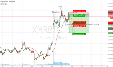 XMRBTC: Possible head and shoulders pattern