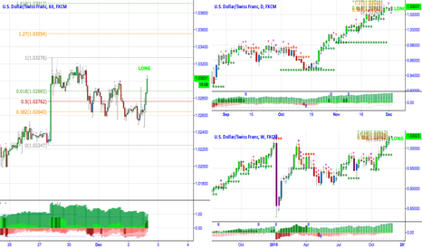 USDCHF: Long USDCHF after news and confirmation