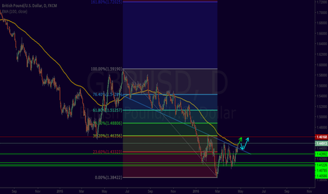 GBPUSD: GBPUSD Daily Long Setup