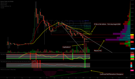 BTCUSD: Weekly Chart - Potential bottom in the making