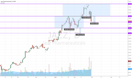 JAZZ: Interesting pattern