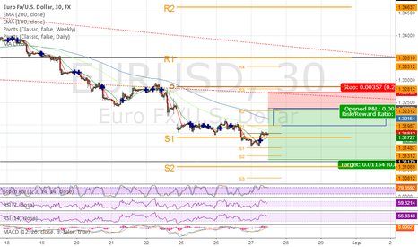 EURUSD: EURUSD short term