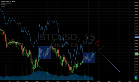 BTCUSD: My First TV Idea