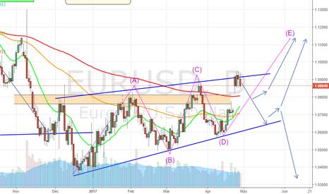 EURUSD: Short Term weakness EUR