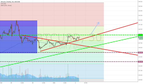 BTCUSD: Bull triangle forming, looking for a pop to 240-241