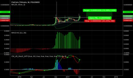 POTBTC: Potcoin weekly chart