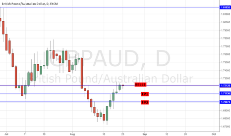 GBPAUD: SELL GBPAUD: STRAT TRADE - 5 Days up P=98.78% 6TH DAY LOWER