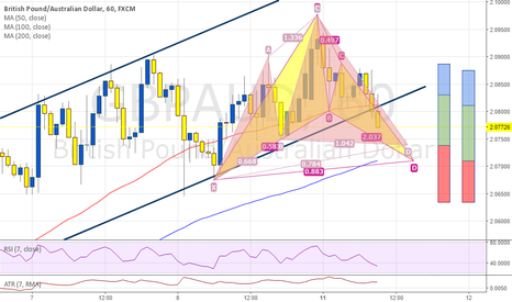 GBPAUD: GBPAUD 60, potential Bullish Cypher, BAT