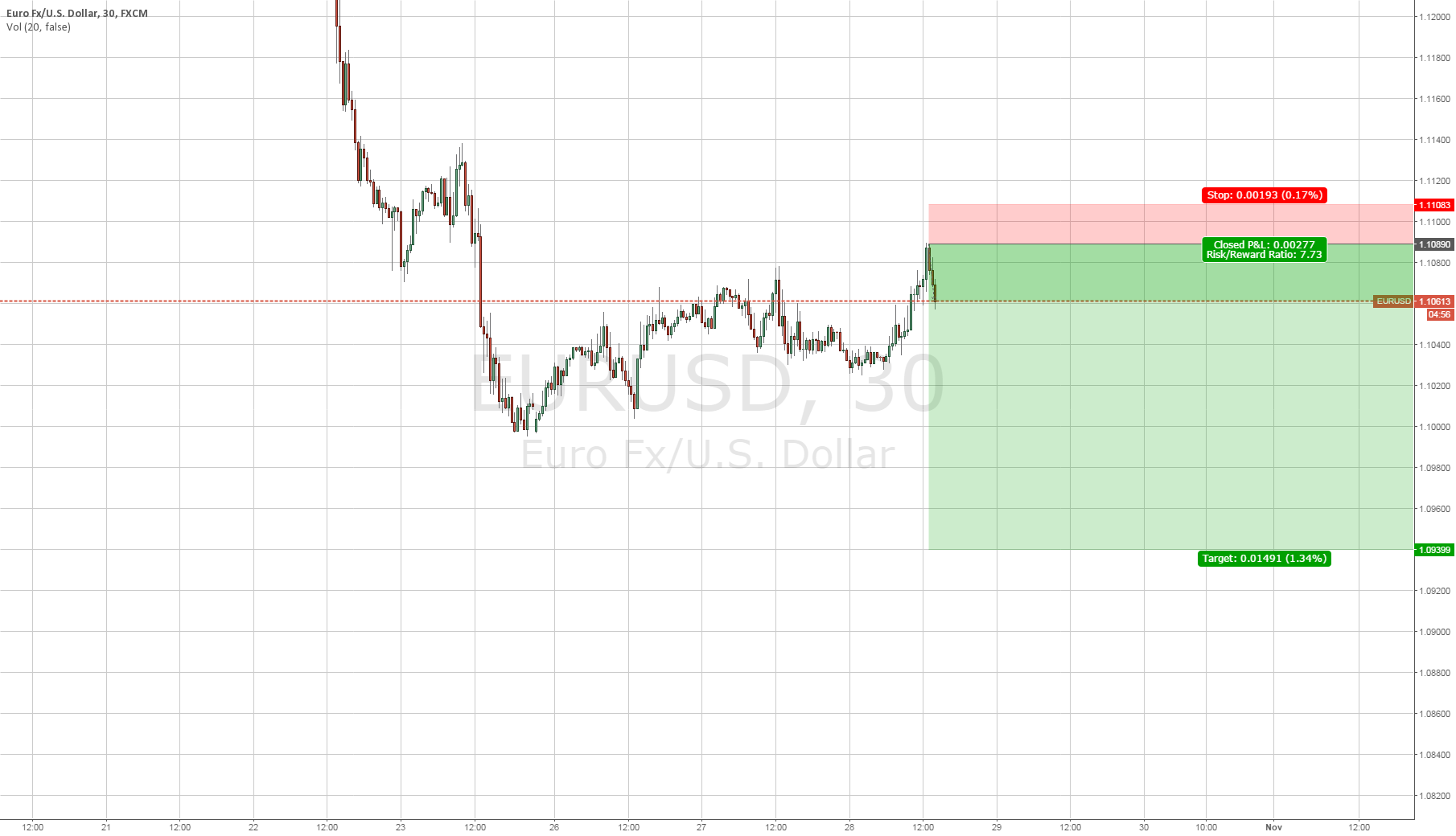 Shorted EURUSD