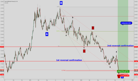 EURGBP: EURGBP - are we there?