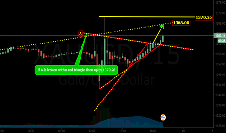 XAUUSD: QUICK TRADE FOR GOLD (updated)