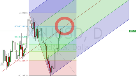 XAUUSD: XAUUSD watch for potential short price formation