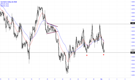 EURUSD: Price at support in a range market