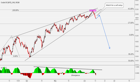 USOIL: Crude Oil High Probability Sell Setup