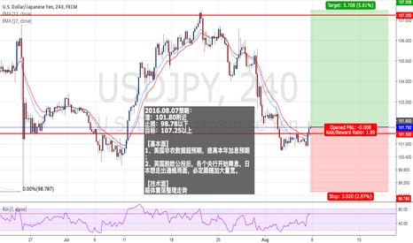 USDJPY: USDJPY : Long positions - Ratio ( 1:1.89 )
