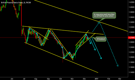 GBPCHF: Possible Sell Setup! What's your views?