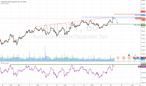 AUDJPY: AUDJPY profit target reached, turn bearish