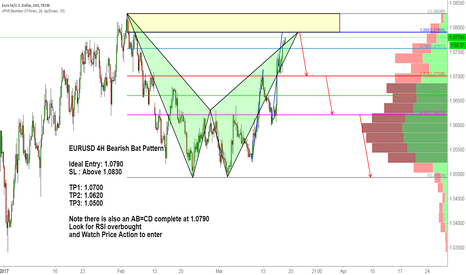 EURUSD: EURUSD 4H Bearish Bat Pattern