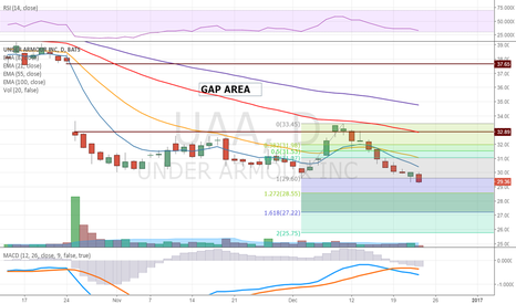 UAA: $UAA Lower Again - Now Looking at 28.55