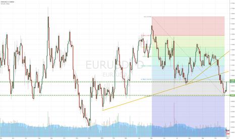 EURUSD: Going UP on Monday (EURUSD-Euro Fx/U.S. Dollar)