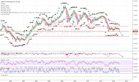 EURUSD: EUR/USD Long term Short. Parity at least.