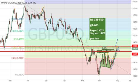 GBPUSD: Short GBP USD